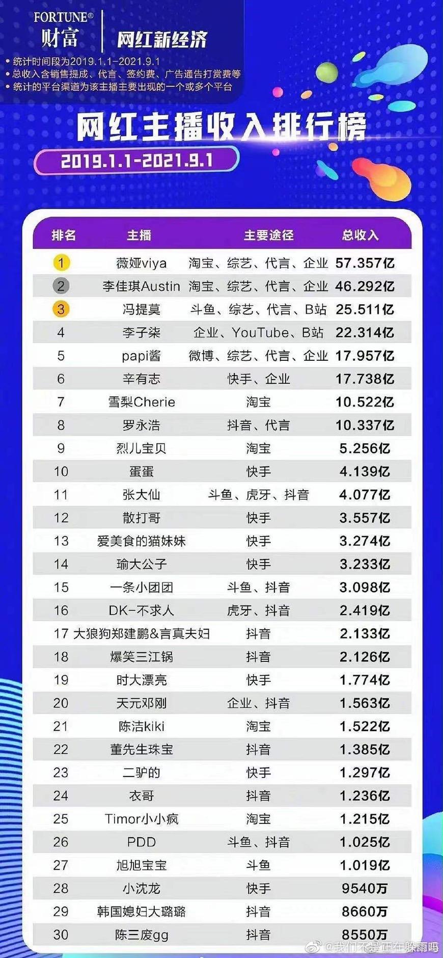 網紅TOP30收入排行榜出爐!馮提莫、李子柒不是第一 驚人數字看傻網
